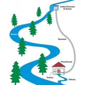 Proyectos hidroelectricos