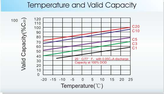 Capacidad vs Temperatura